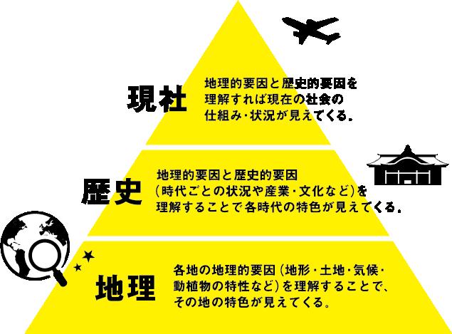 現社・歴史・地理